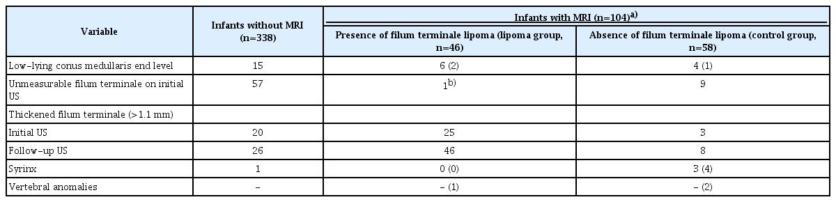 Determining The Optimal Timing Of Screening Spinal Cord Ultrasonography To Detect Filum Terminale Lipoma In Infants The filum terminale is continuous with the pia mater and is described as having two sections: screening spinal cord ultrasonography